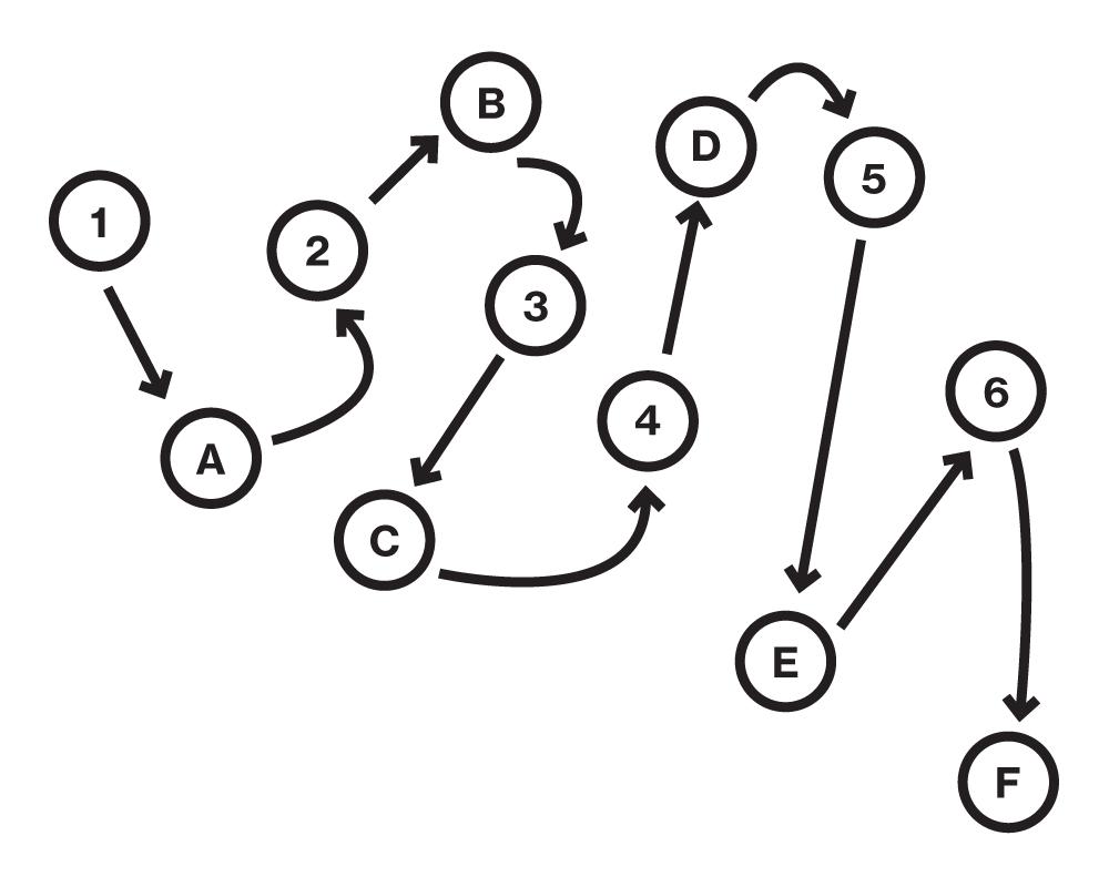 La prueba de rastreo de senderos requiere que los sujetos conecten letras y números dispersos en la secuencia correcta.