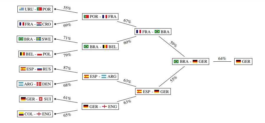 Machine learning predicts World Cup winner - MIT Technology Review