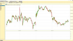 Dow Jones Industrial Average 5 min