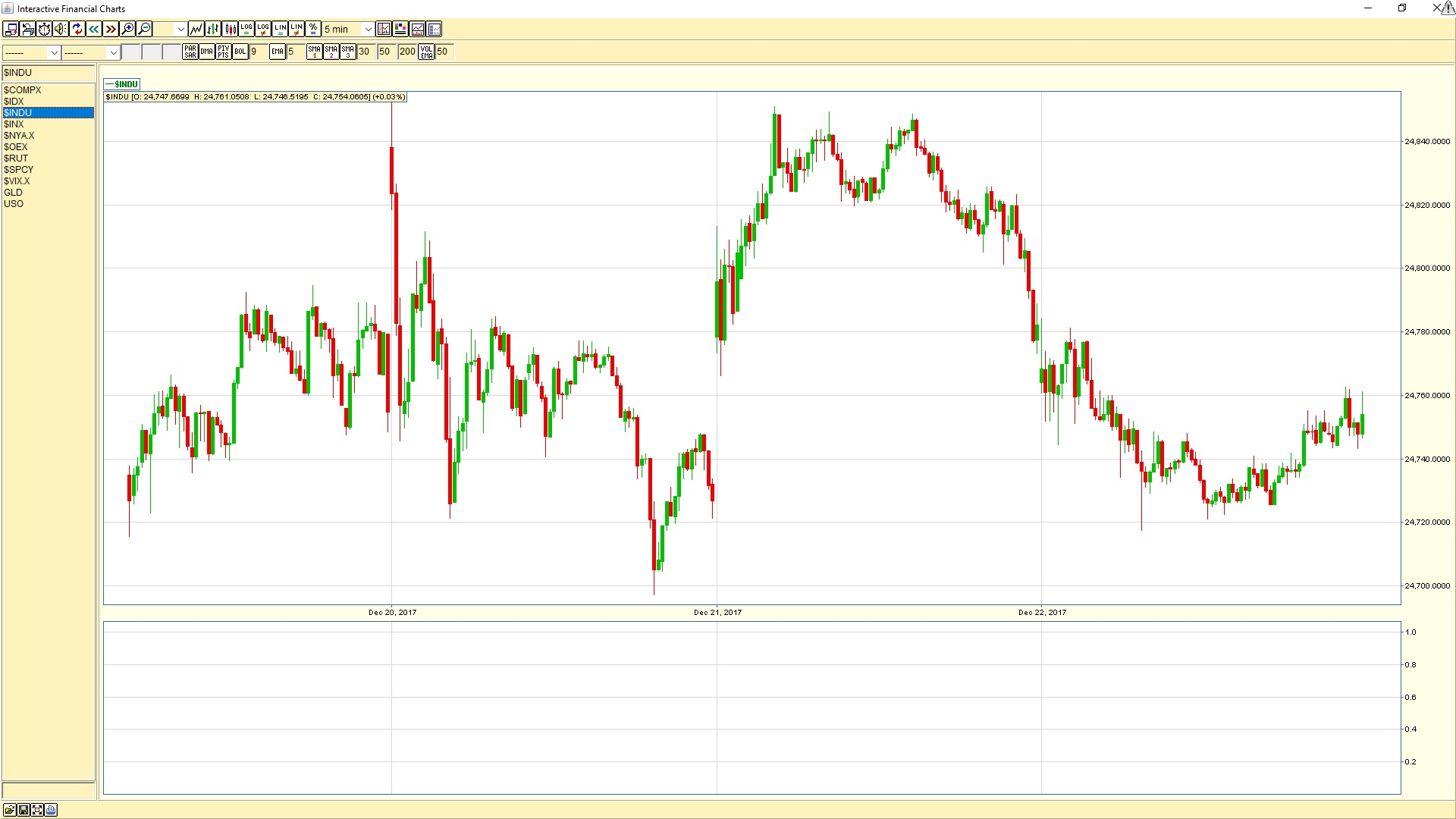 Dow Jones Industrial Average 5 min