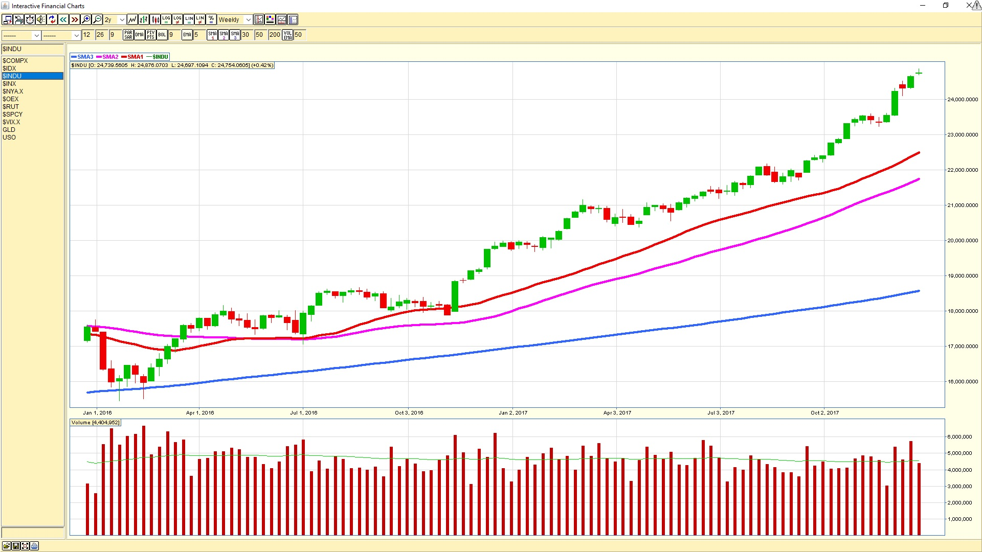 Dow Jones Industrial Average Weekly Chart