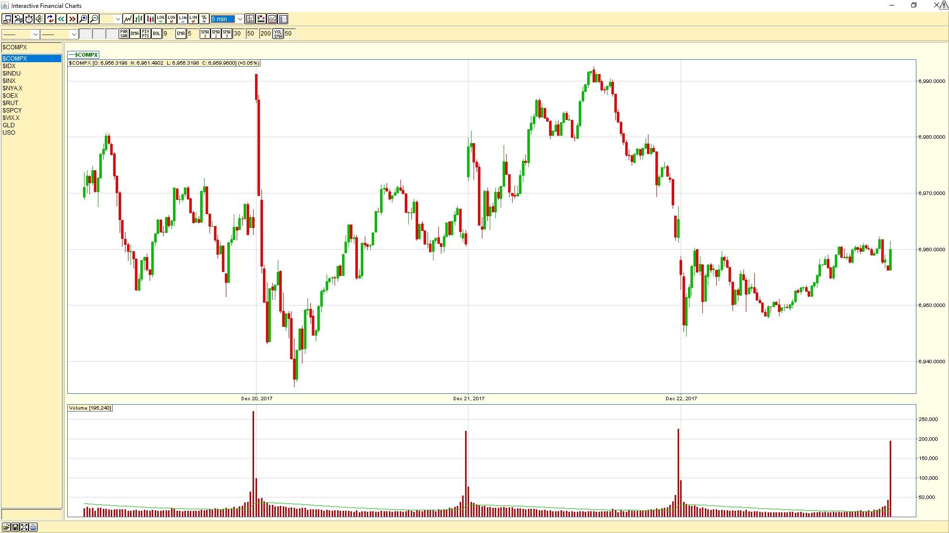 NASDAQ 5 Minute Chart