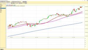 New York Stock Exchange Daily chart