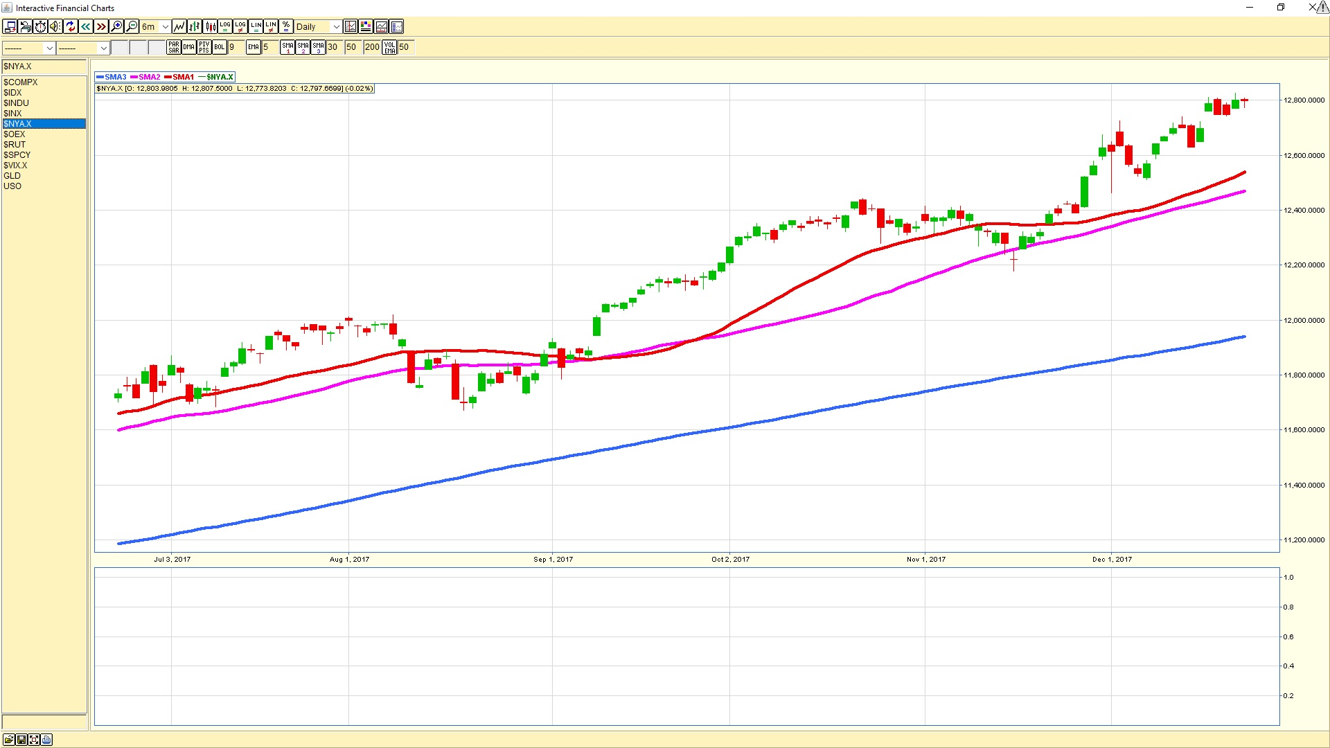 New York Stock Exchange Daily chart