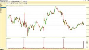 S&P 500 5 min chart