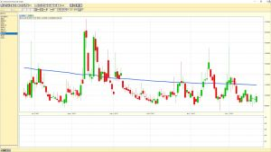 Vix Volatility Index daily chart