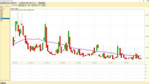 VIX Volatility Index weekly chart