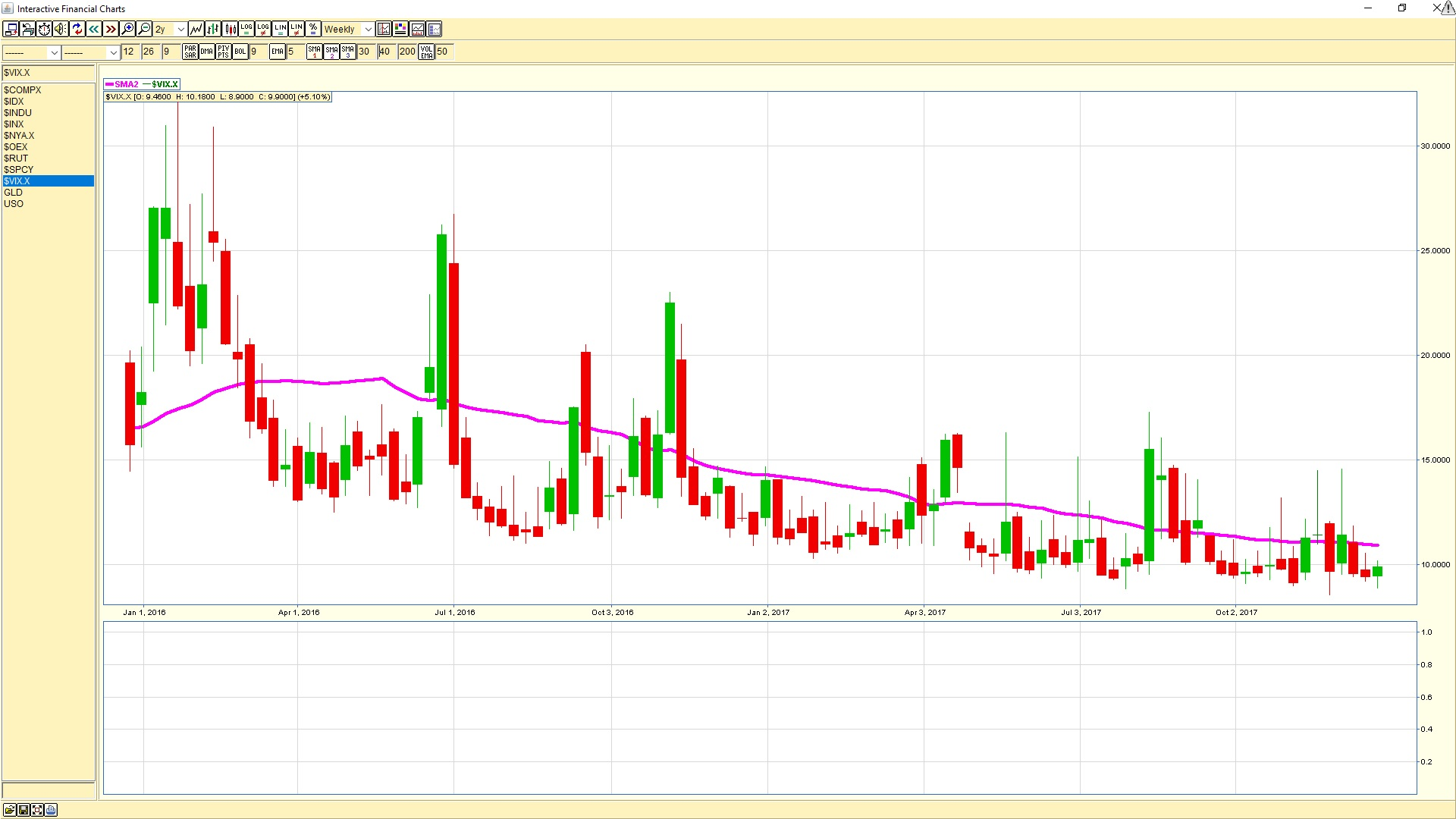 VIX Volatility Index weekly chart