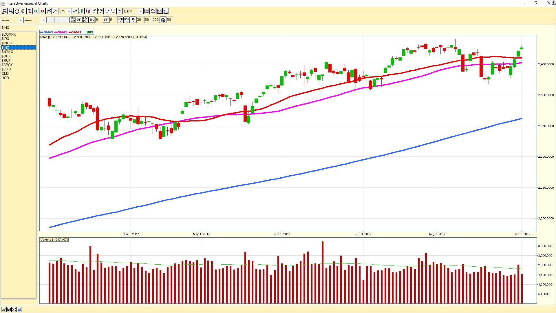 sp500dailysept1