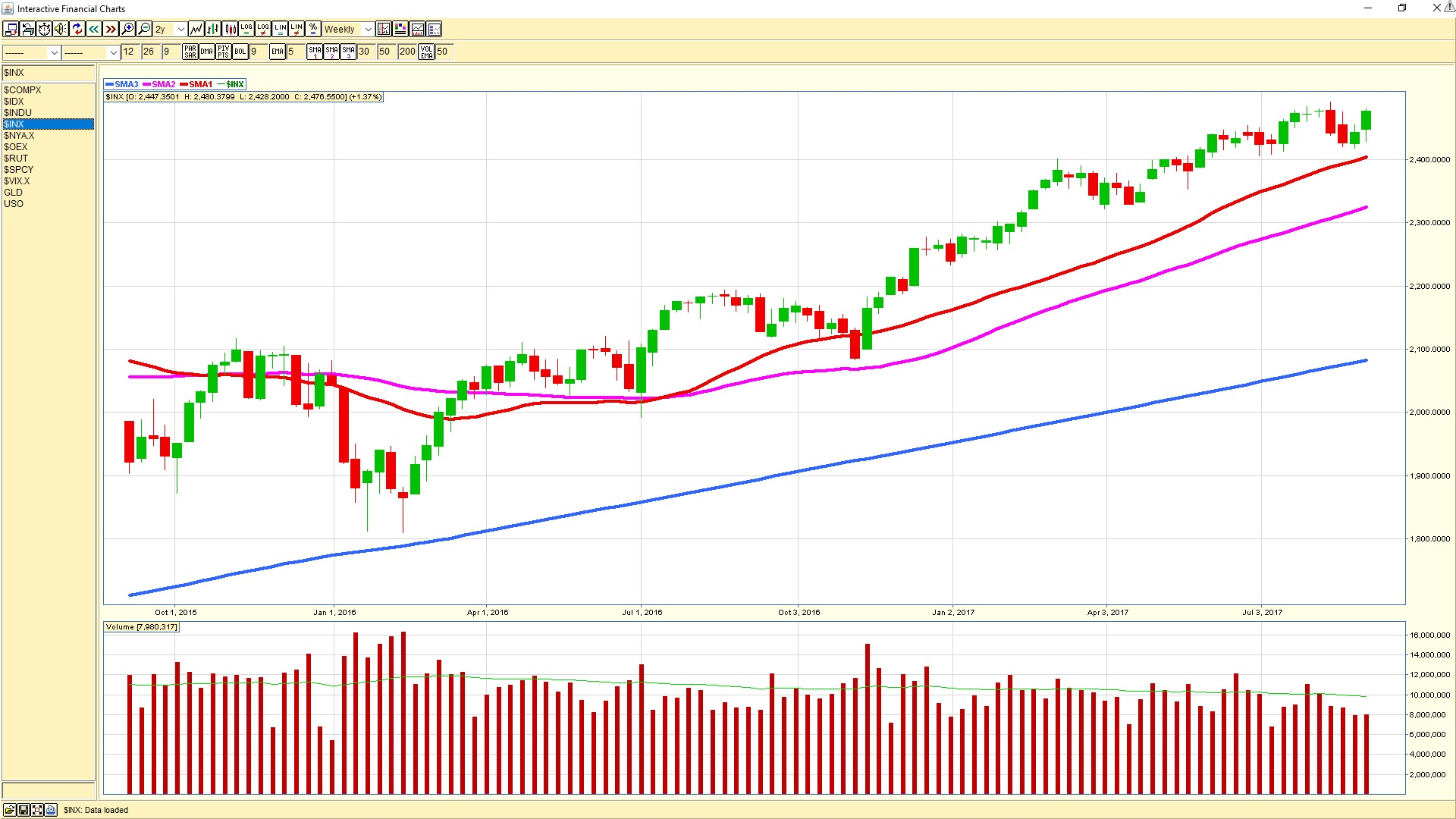 sp500weeklysept1