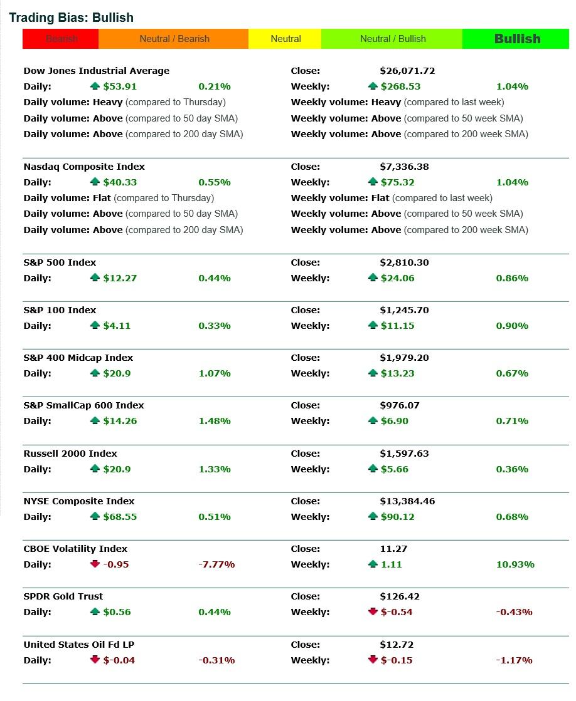 Index Stats 20180119
