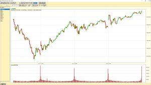 NASDAQ 5 min chart 20180119