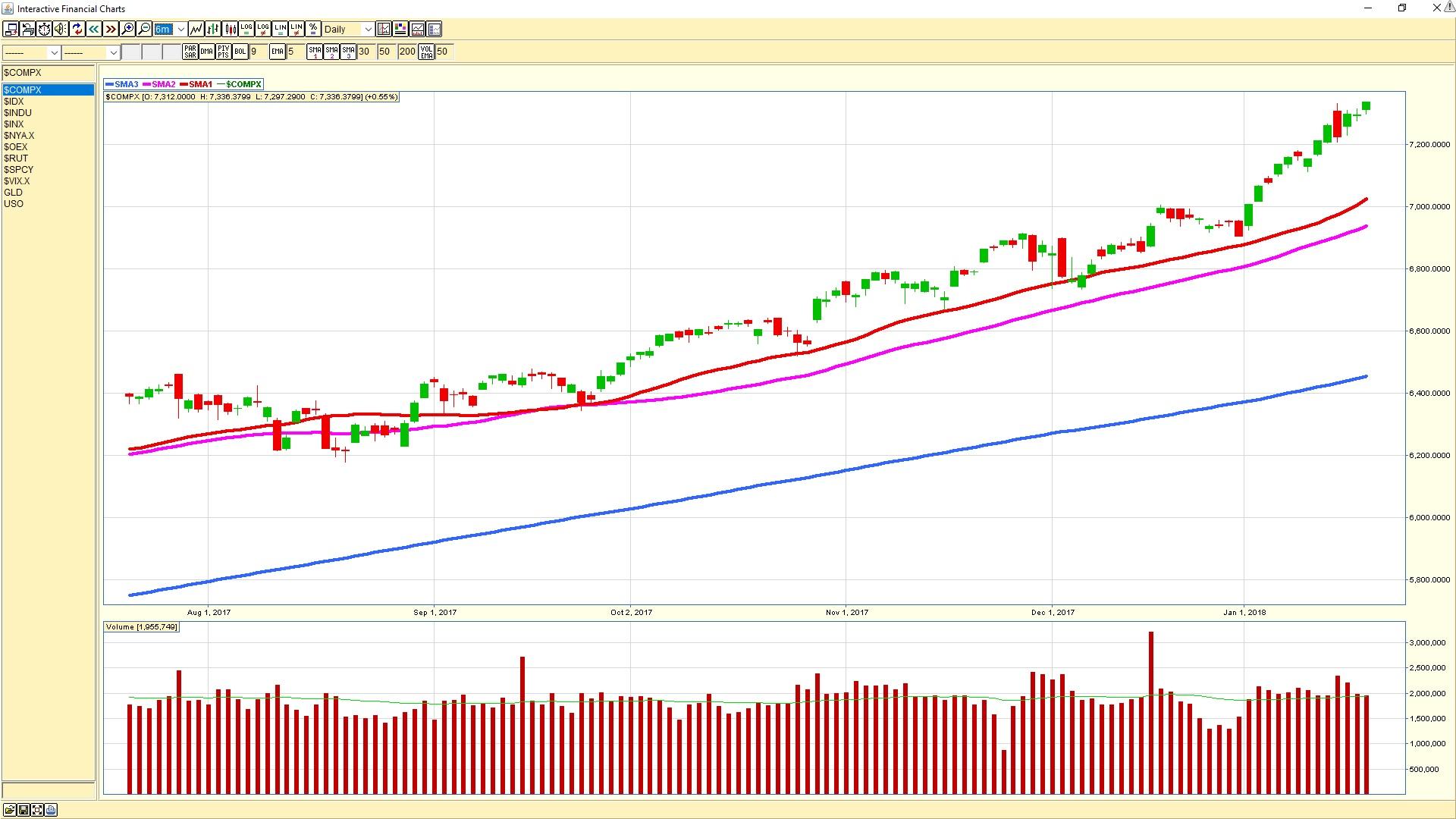 NASDAQ daily chart 20180119