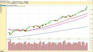 NASDAQ weekly chart 20180119