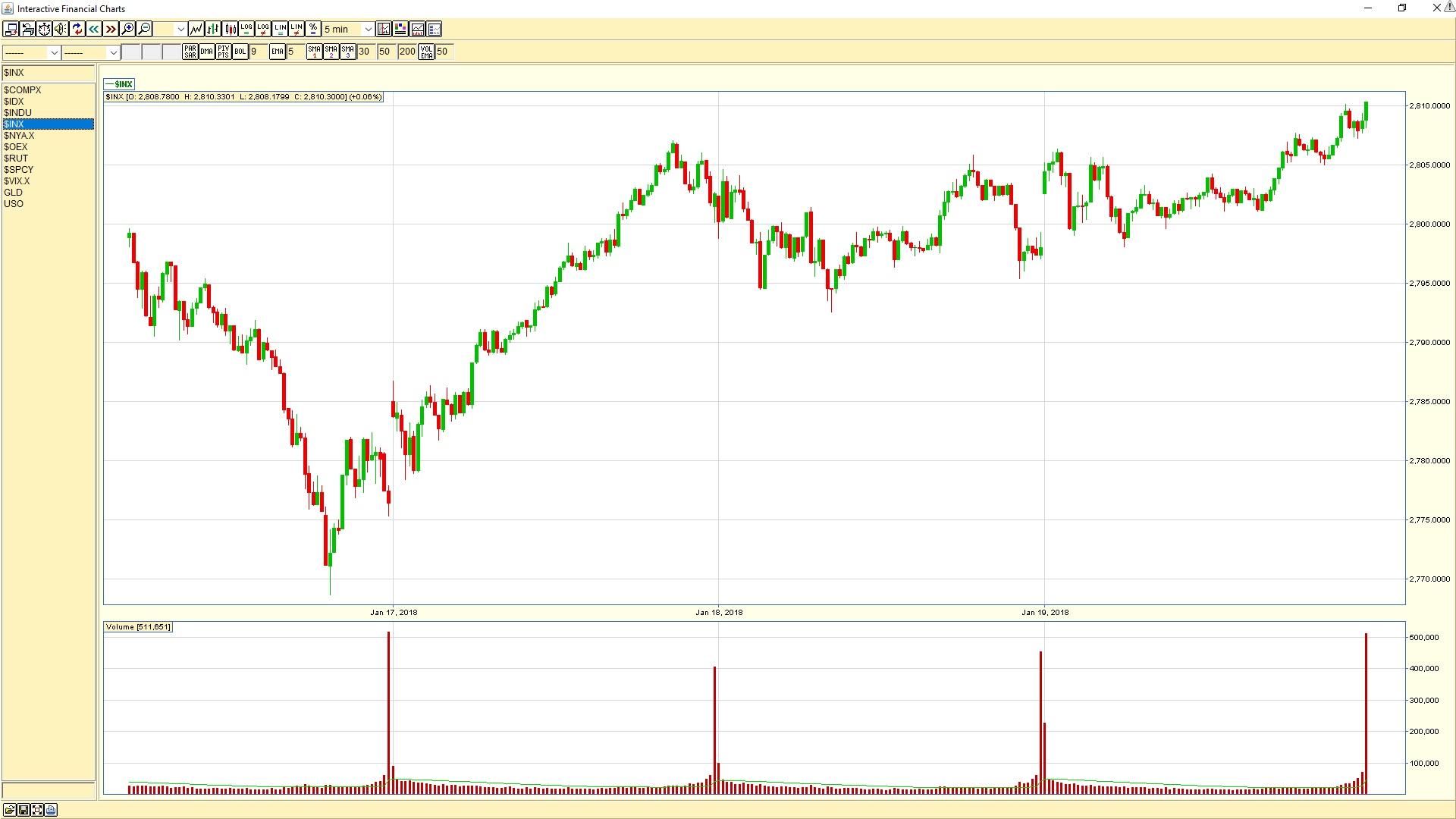 S&P 500 5-min chart 20180119
