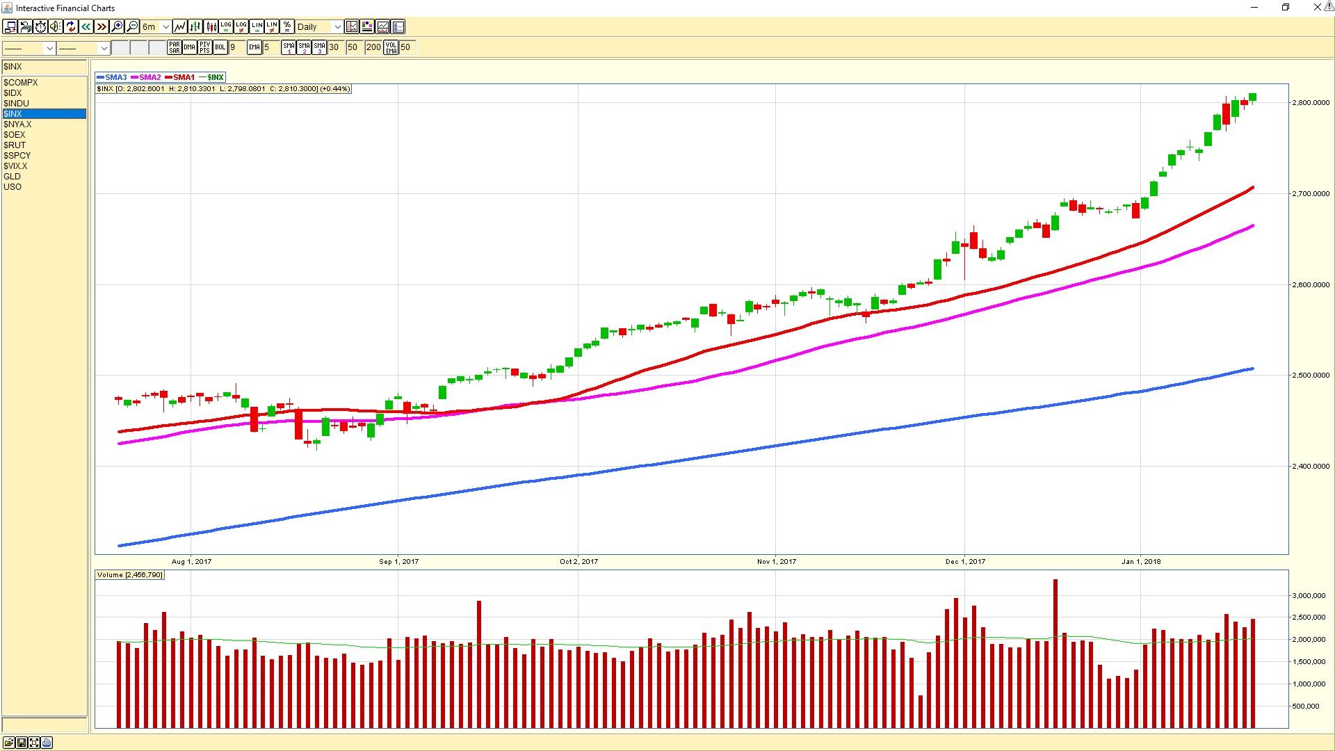 S&P 500 daily chart 20180119
