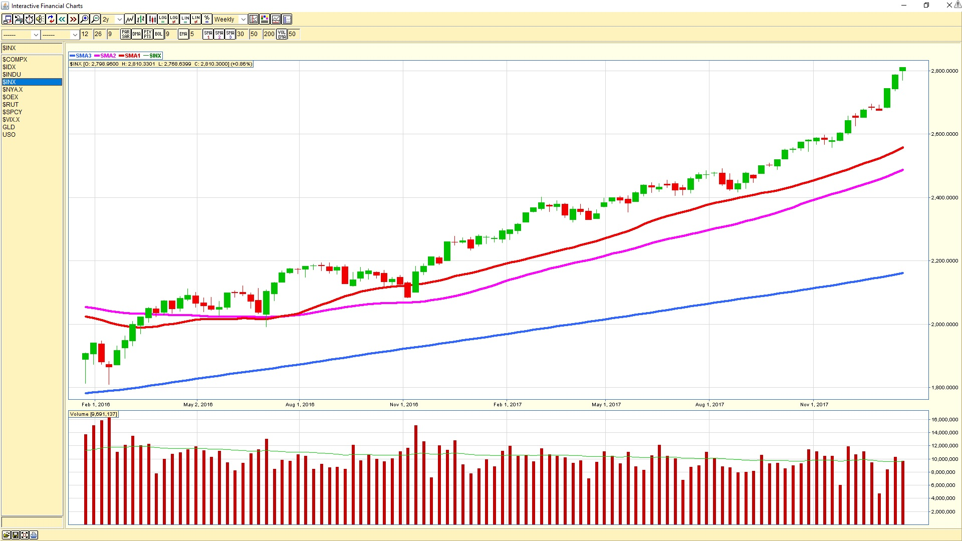 S&P500 weekly chart 20180119