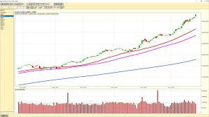 Dow Jones Industrial Average daily chart 20180126
