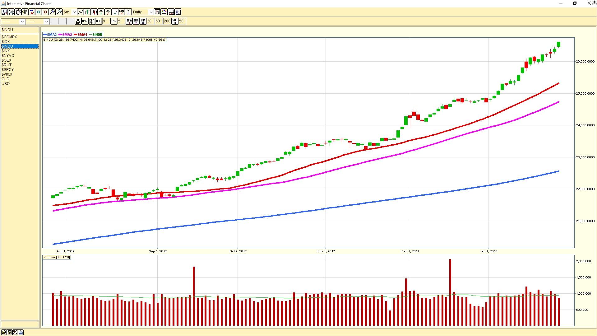 Dow Jones Industrial Average daily chart 20180126