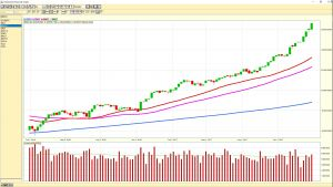 Dow Jones Industrial Average weekly chart 20180126