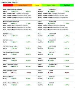 Index Stats 20180126