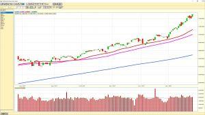 NASDAQ daily chart 20180126