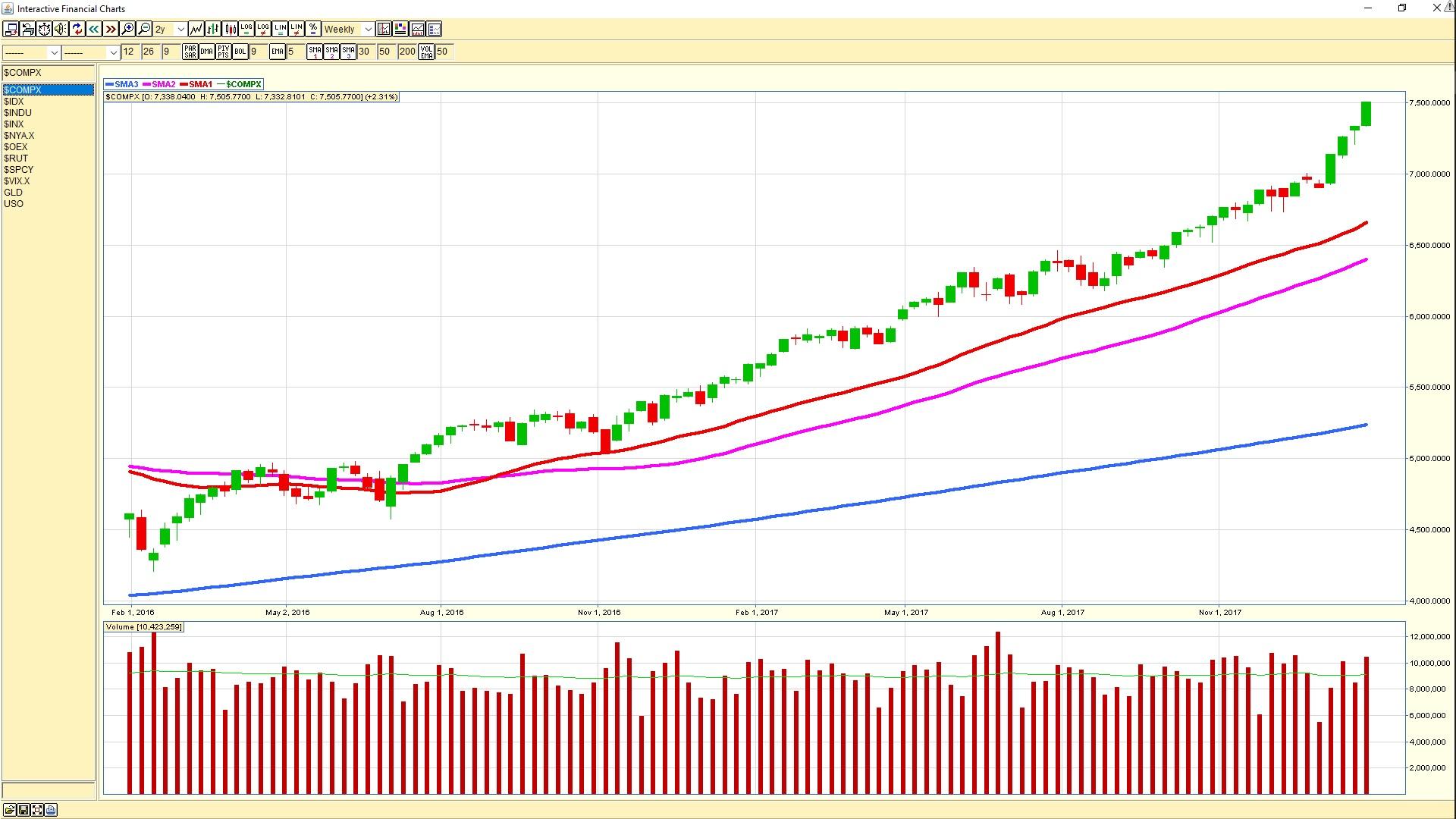 NASDAQ weekly chart 20180126