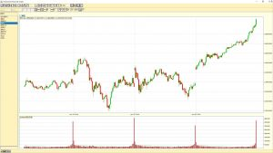 20180126 S&P 500 5-min chart