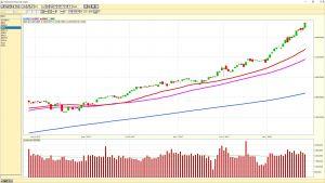 S&P 500 daily chart 20180126