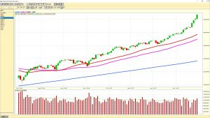 S&P 500 weekly chart 20180126