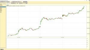 Dow Jones Industrial Average 5 minute chart