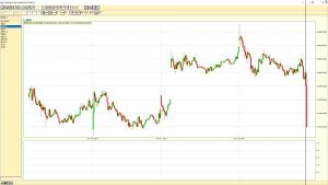 Dow Jones Industrial Average 5 minute