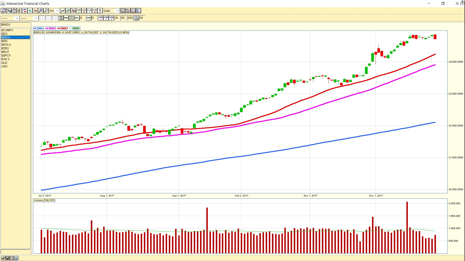 Dow Jones Industrial Average daily