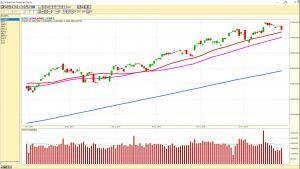 NASDAQdaily