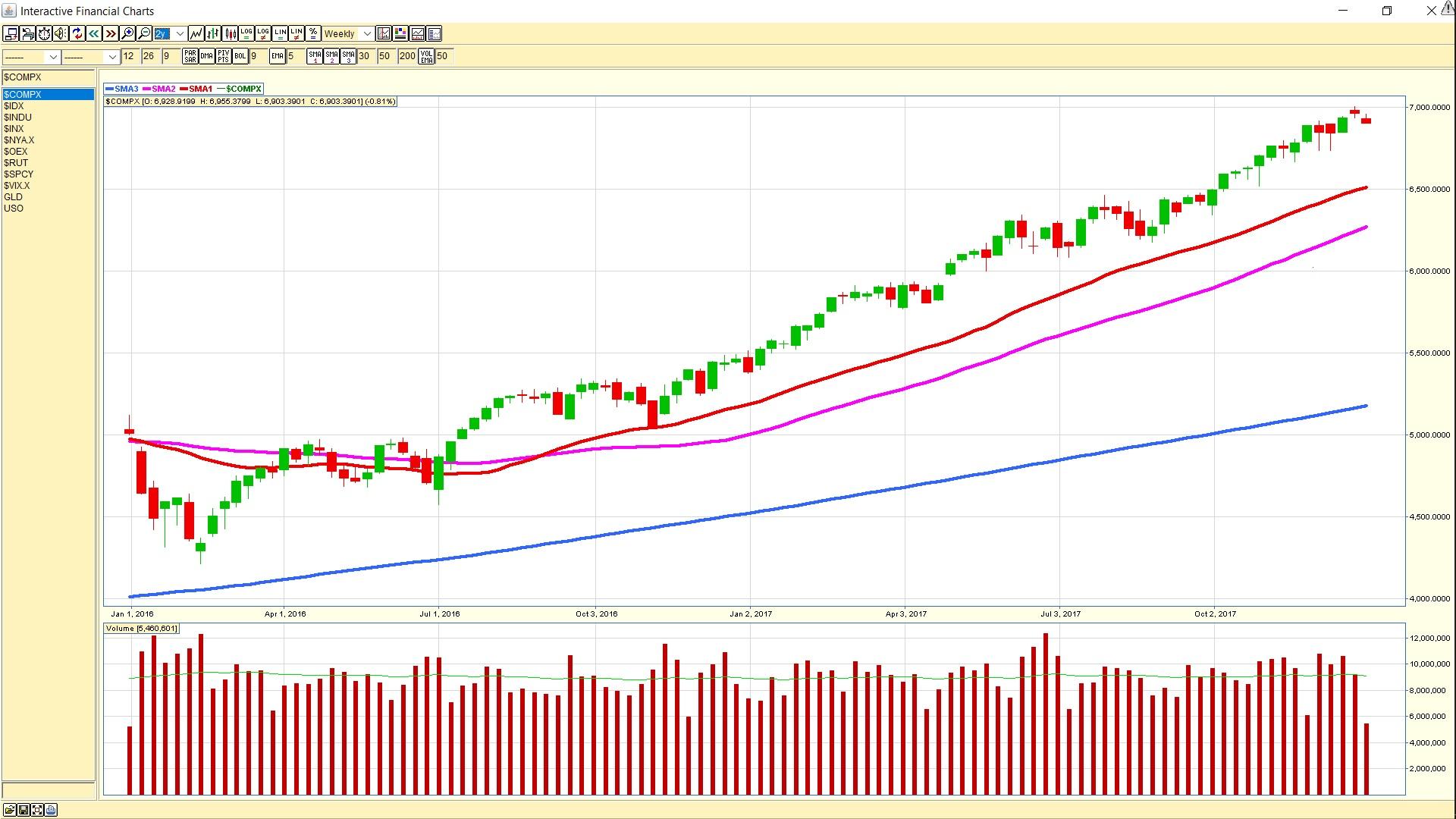 NASDAQweekly