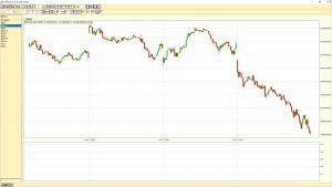 Dow Jones Industrial Average 5-minute chart