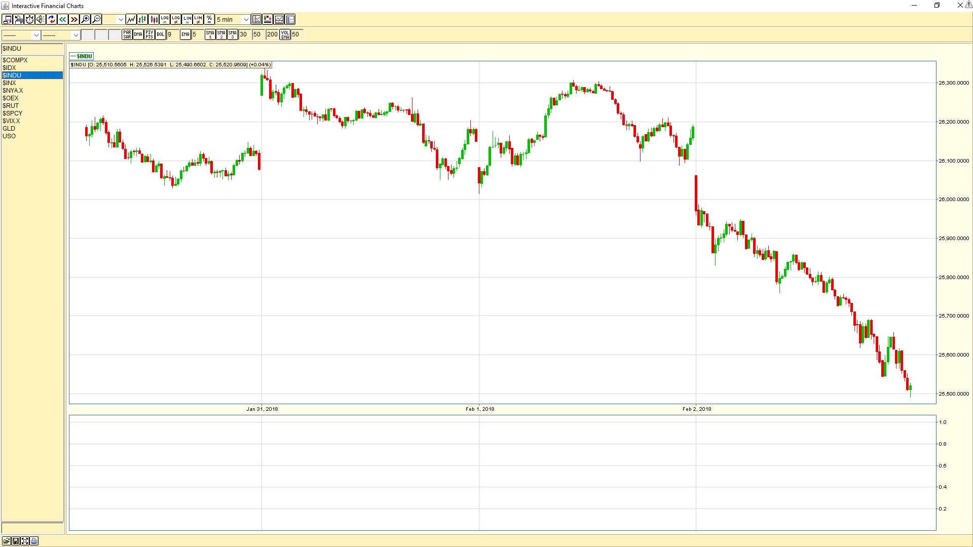 Dow Jones Industrial Average 5-minute chart