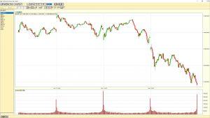NASDAQ 5-minute chart