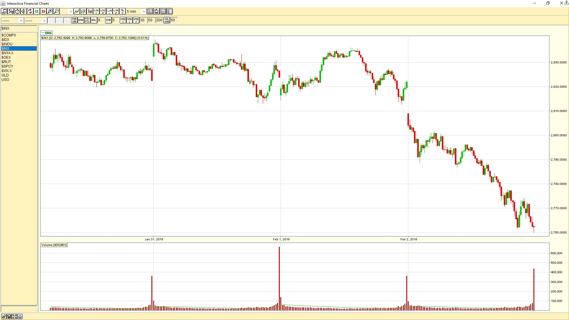 S&P 500 5-minute chart