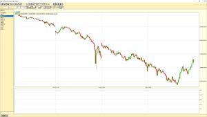 Dow Jones Industrial Average 5-min chart