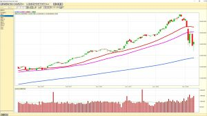 Dow Jones Industrial Average daily chart