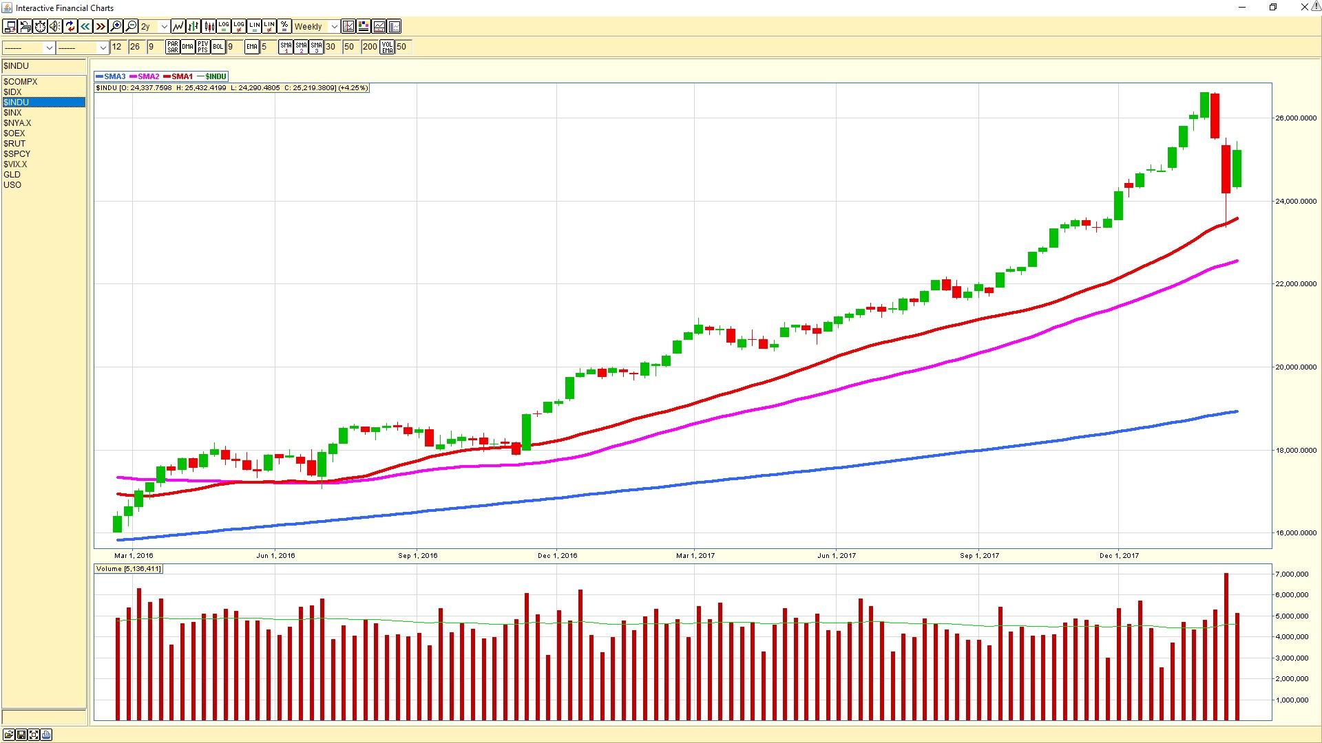 Dow Jones Industrial Average weekly chart