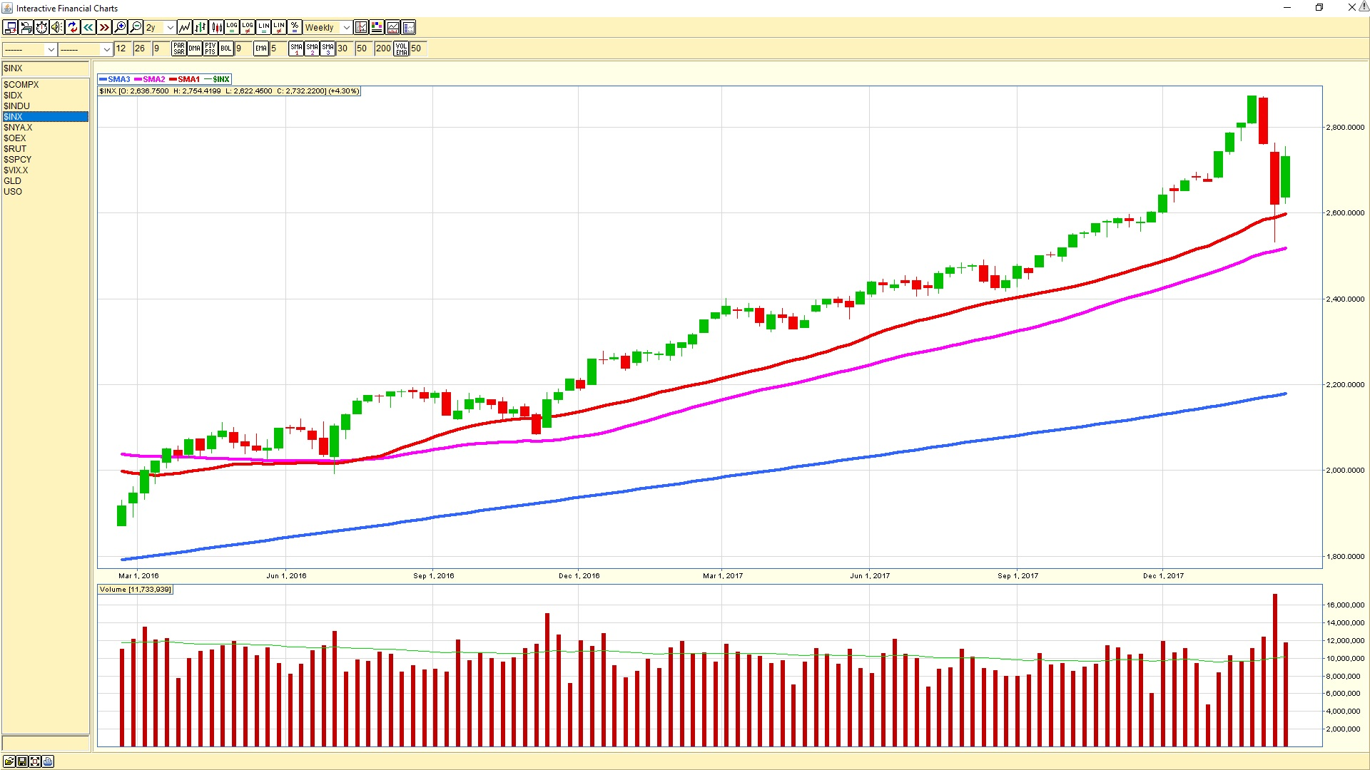 S&P 500 weekly chart