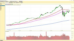 Dow Jones Industrial Average daily chart