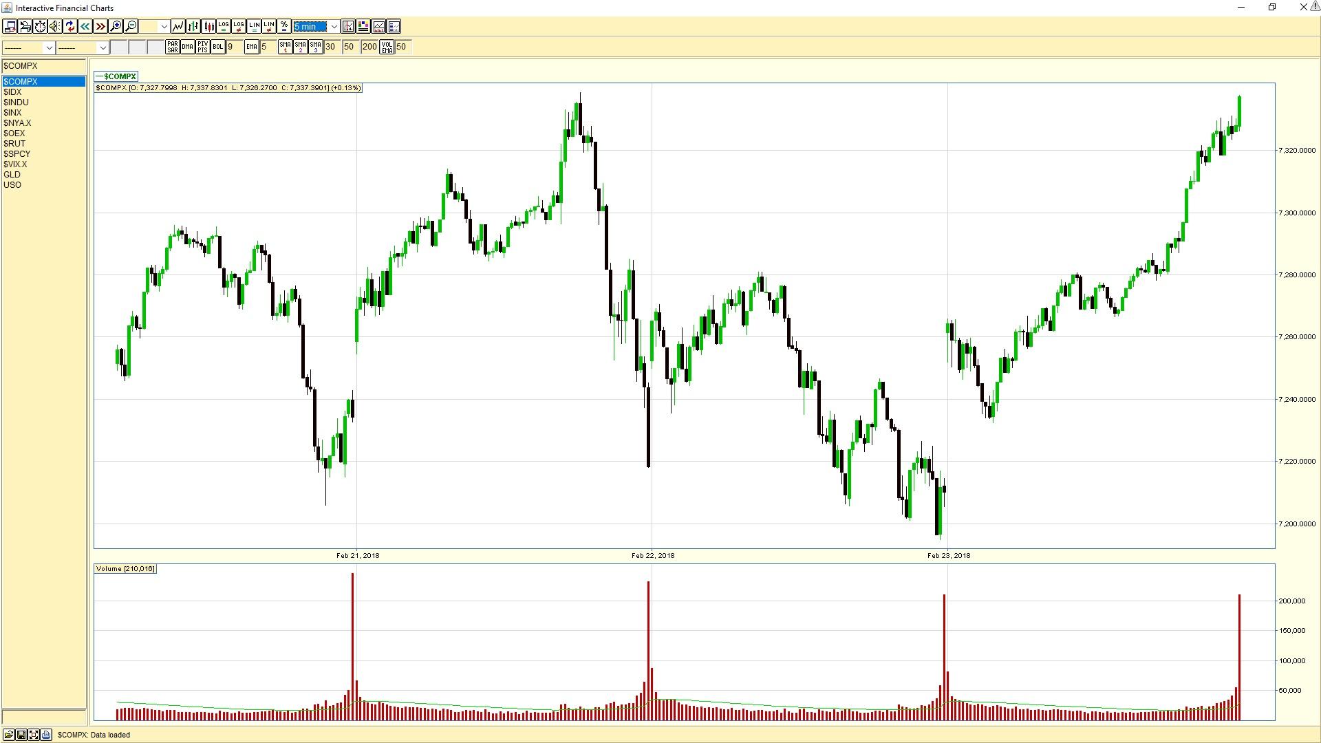 NASDAQ 5-min chart