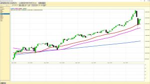 New York Stock Exchange weekly chart