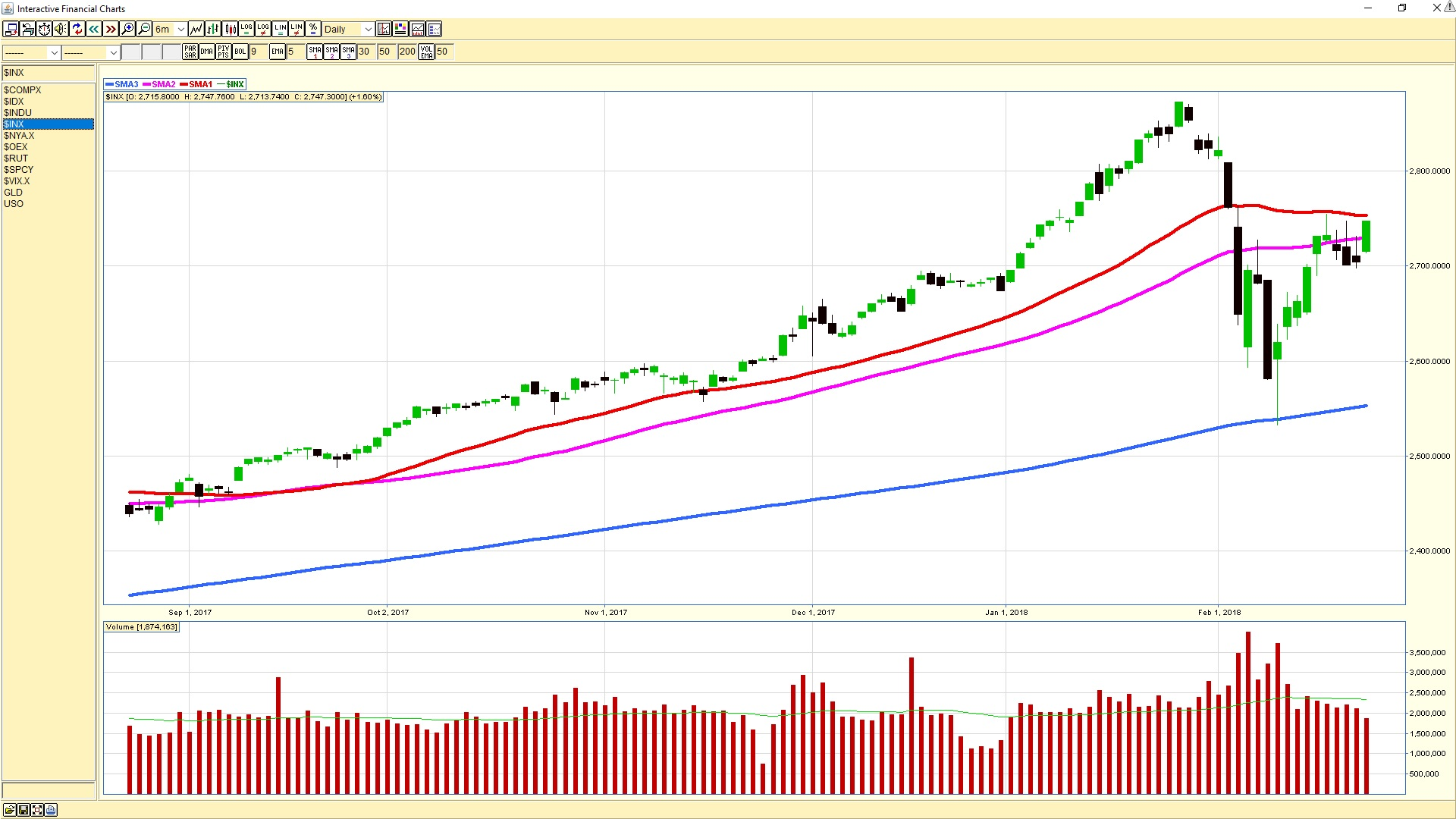 S&P 500 daily chart