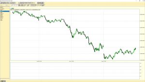 Dow Jones Industrial Average 5-min chart