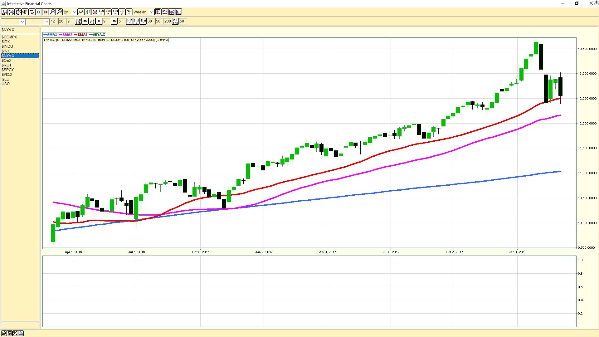 New York Stock Exchange weekly chart