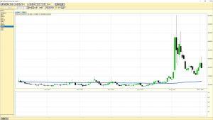 VIX daily chart